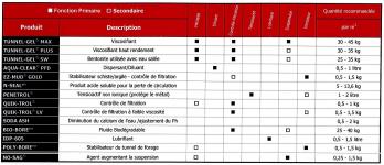 Guide d'utilisation des produits Baroid pour le Forage horizontal Dirigé