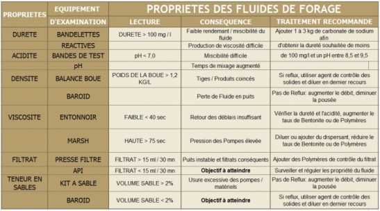 PROPRIETES DES FLUIDES DE FORAGE
